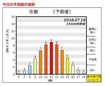 Uv_graph_